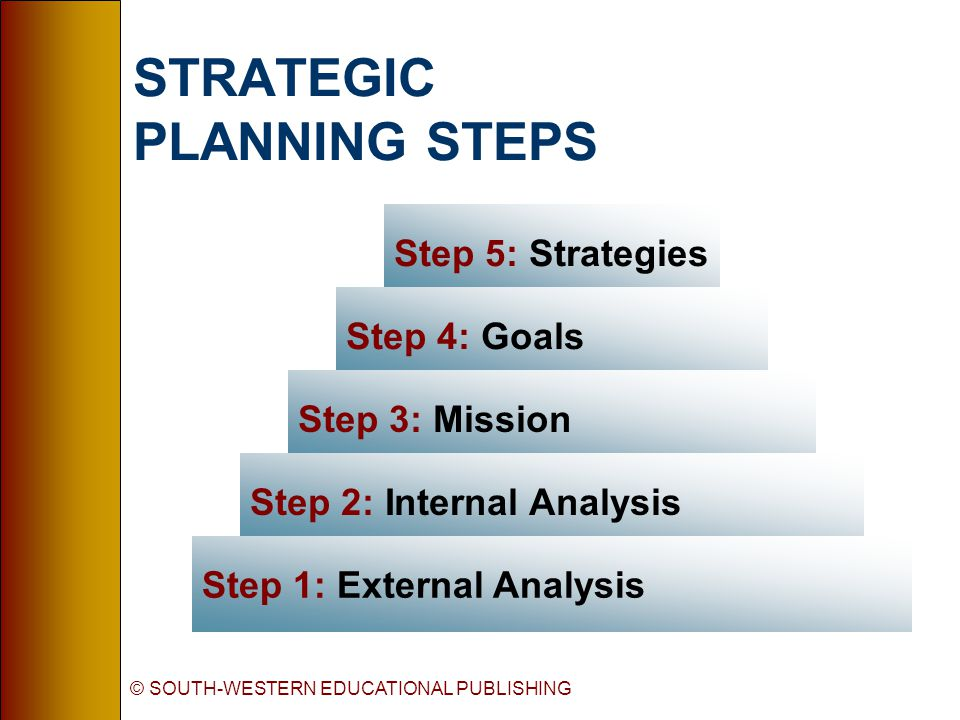 © SOUTH-WESTERN EDUCATIONAL PUBLISHING Step 5: Strategies Step 4: Goals Step 3: Mission Step 2: Internal Analysis Step 1: External Analysis STRATEGIC PLANNING STEPS