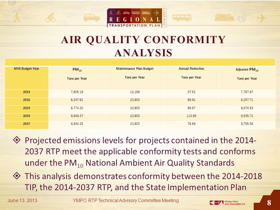 8 AIR QUALITY CONFORMITY ANALYSIS  Projected emissions levels for projects contained in the 2014- 2037 RTP meet the applicable conformity tests and conforms under the PM 10 National Ambient Air Quality Standards  This analysis demonstrates conformity between the 2014-2018 TIP, the 2014-2037 RTP, and the State Implementation Plan June 13, 2013YMPO RTP Technical Advisory Committee Meeting MVE Budget Year PM 10 Tons per Year Maintenance Plan Budget Tons per Year Annual Reduction Tons per Year Adjusted PM 10 Tons per Year 20147,805.1912,16937.527,767.67 20168,347.6210,80389.918,257.71 20248,774.2010,80399.678,674.53 20349,649.3710,803113.659,535.72 20379,834.2510,80378.699,755.56