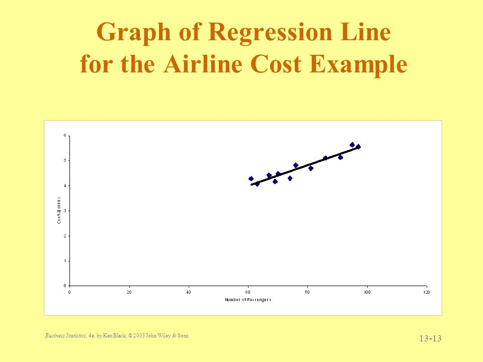 Business Statistics, 4e, by Ken Black. © 2003 John Wiley & Sons. 13-13 Graph of Regression Line for the Airline Cost Example