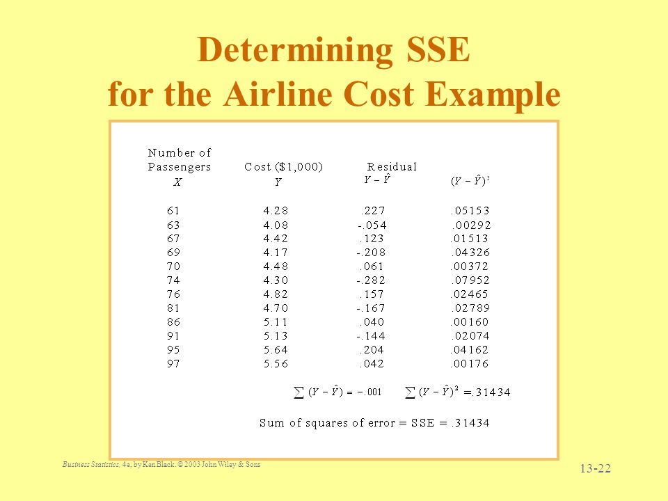Business Statistics, 4e, by Ken Black. © 2003 John Wiley & Sons. 13-22 Determining SSE for the Airline Cost Example