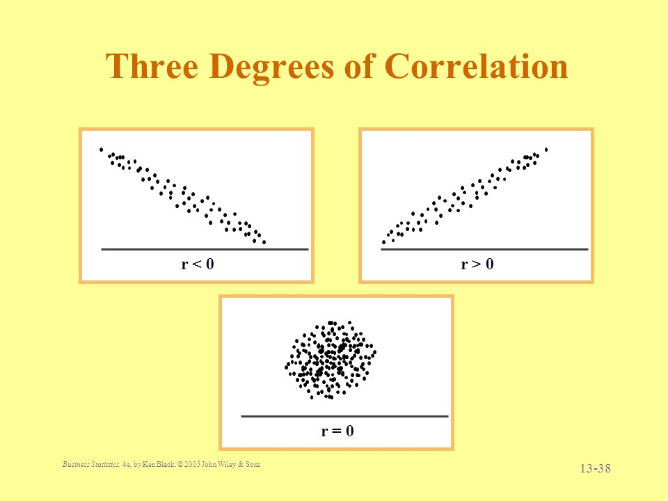 Business Statistics, 4e, by Ken Black. © 2003 John Wiley & Sons. 13-38 Three Degrees of Correlation r < 0r > 0 r = 0