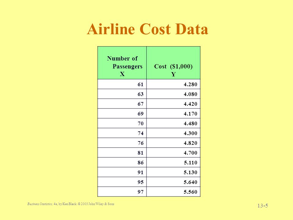 Business Statistics, 4e, by Ken Black. © 2003 John Wiley & Sons. 13-5 Airline Cost Data Number of Passengers X Cost ($1,000) Y 614.280 634.080 674.420