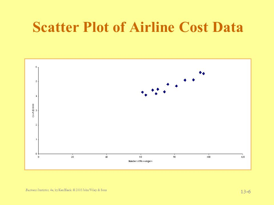 Business Statistics, 4e, by Ken Black. © 2003 John Wiley & Sons. 13-6 Scatter Plot of Airline Cost Data
