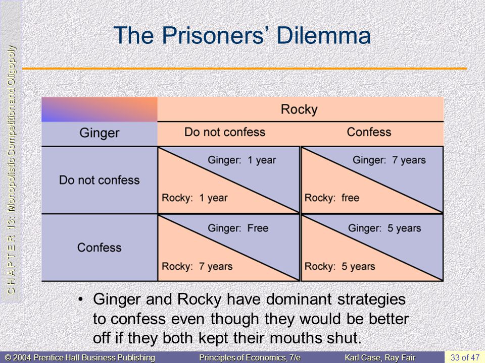 C H A P T E R 13: Monopolistic Competition and Oligopoly © 2004 Prentice Hall Business PublishingPrinciples of Economics, 7/eKarl Case, Ray Fair 33 of 47 The Prisoners' Dilemma Ginger and Rocky have dominant strategies to confess even though they would be better off if they both kept their mouths shut.