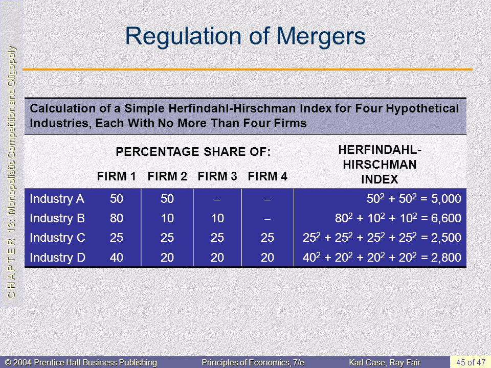C H A P T E R 13: Monopolistic Competition and Oligopoly © 2004 Prentice Hall Business PublishingPrinciples of Economics, 7/eKarl Case, Ray Fair 45 of 47 Regulation of Mergers Calculation of a Simple Herfindahl-Hirschman Index for Four Hypothetical Industries, Each With No More Than Four Firms PERCENTAGE SHARE OF: HERFINDAHL- HIRSCHMAN INDEX FIRM 1FIRM 2FIRM 3FIRM 4 Industry A50  50 2 + 50 2 = 5,000 Industry B8010  80 2 + 10 2 + 10 2 = 6,600 Industry C25 25 2 + 25 2 + 25 2 + 25 2 = 2,500 Industry D4020 40 2 + 20 2 + 20 2 + 20 2 = 2,800