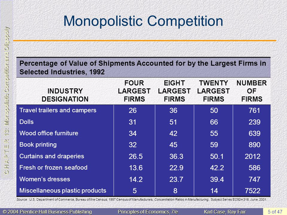 C H A P T E R 13: Monopolistic Competition and Oligopoly © 2004 Prentice Hall Business PublishingPrinciples of Economics, 7/eKarl Case, Ray Fair 5 of 47 Monopolistic Competition Percentage of Value of Shipments Accounted for by the Largest Firms in Selected Industries, 1992 INDUSTRY DESIGNATION FOUR LARGEST FIRMS EIGHT LARGEST FIRMS TWENTY LARGEST FIRMS NUMBER OF FIRMS Travel trailers and campers 263650761 Dolls 315166239 Wood office furniture 344255639 Book printing 324559890 Curtains and draperies 26.536.350.12012 Fresh or frozen seafood 13.622.942.2586 Women's dresses 14.223.739.4747 Miscellaneous plastic products 58147522 Source: U.S.
