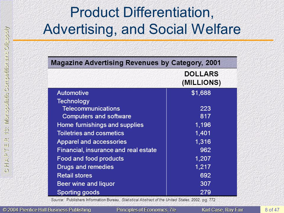 C H A P T E R 13: Monopolistic Competition and Oligopoly © 2004 Prentice Hall Business PublishingPrinciples of Economics, 7/eKarl Case, Ray Fair 8 of 47 Product Differentiation, Advertising, and Social Welfare Magazine Advertising Revenues by Category, 2001 DOLLARS (MILLIONS) Automotive$1,688 Technology Telecommunications Computers and software 223 817 Home furnishings and supplies1,196 Toiletries and cosmetics1,401 Apparel and accessories1,316 Financial, insurance and real estate962 Food and food products1,207 Drugs and remedies1,217 Retail stores692 Beer wine and liquor307 Sporting goods279 Source: Publishers Information Bureau, Statistical Abstract of the United States, 2002, pg.