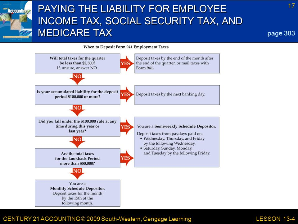 CENTURY 21 ACCOUNTING © 2009 South-Western, Cengage Learning 17 LESSON 13-4 PAYING THE LIABILITY FOR EMPLOYEE INCOME TAX, SOCIAL SECURITY TAX, AND MEDICARE TAX page 383