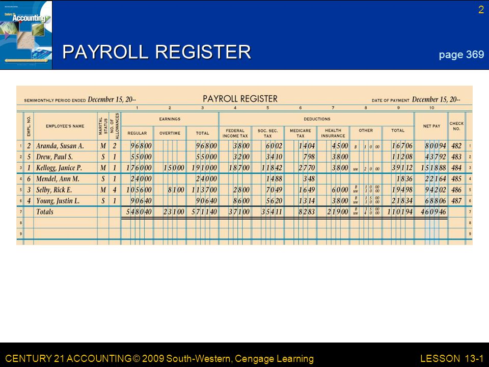 CENTURY 21 ACCOUNTING © 2009 South-Western, Cengage Learning 2 LESSON 13-1 PAYROLL REGISTER page 369