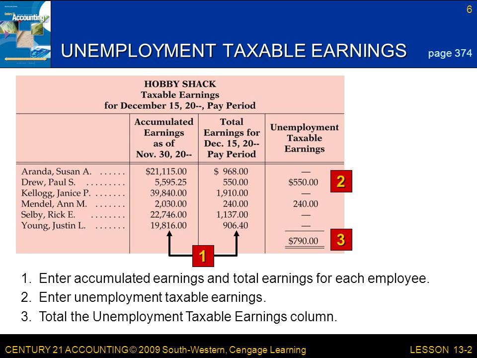 CENTURY 21 ACCOUNTING © 2009 South-Western, Cengage Learning 6 LESSON 13-2 UNEMPLOYMENT TAXABLE EARNINGS 2 3 page 374 1 1.Enter accumulated earnings and total earnings for each employee.