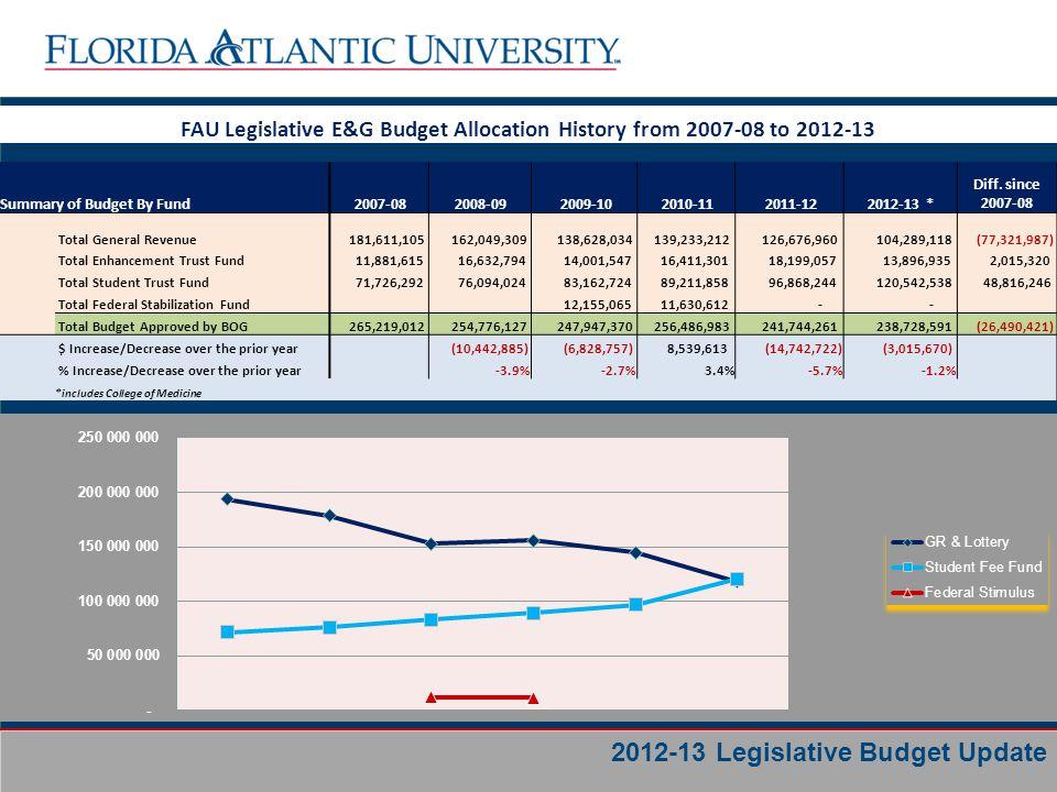 Business Services Florida Atlantic University – Medical School 2011-12 2012-13 Difference General Revenue $12,751,205 $12,778,503 27,298 Student Trust $ 1,958,000 $ 4,196,880 $2,238,880 Total $14,709,205 $16,975,383 $2,266,178 2012-13 Legislative Budget Update