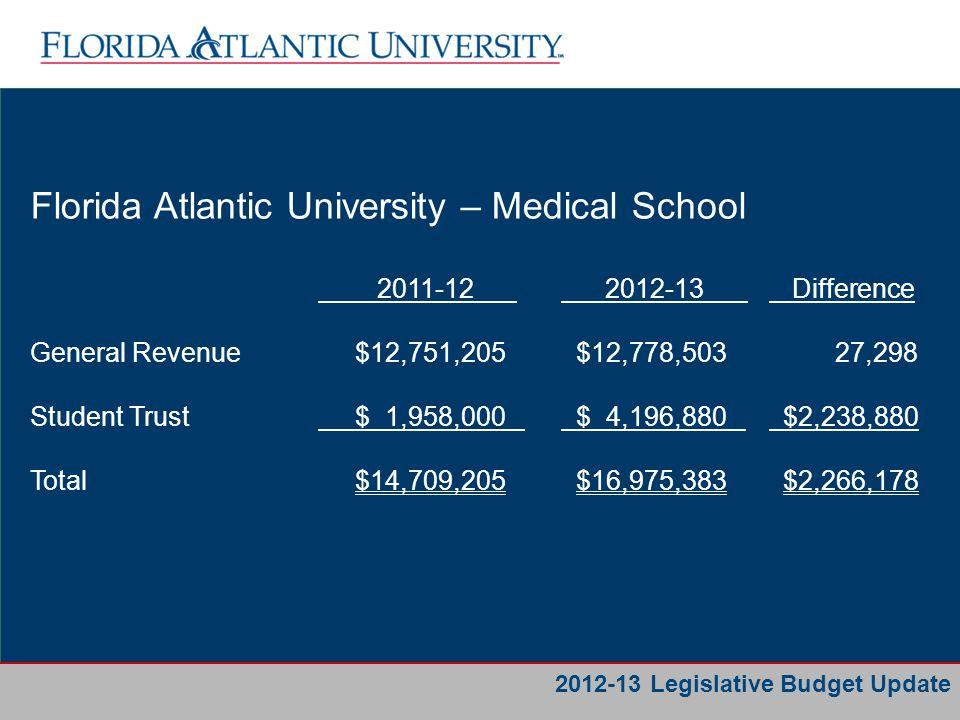 Business Services Florida Atlantic University – PECO 2012-13 Request 2012-13 Allocation Scripps $2,000,000 $0 Infrastructure $3,092,357 $0 Infrastructure (2011) $3,251,463 $0 Total $8,343,820 $0 2012-13 Legislative Budget Update