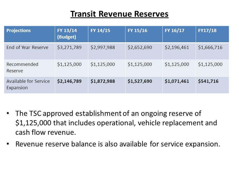 Transit Revenue Reserves.