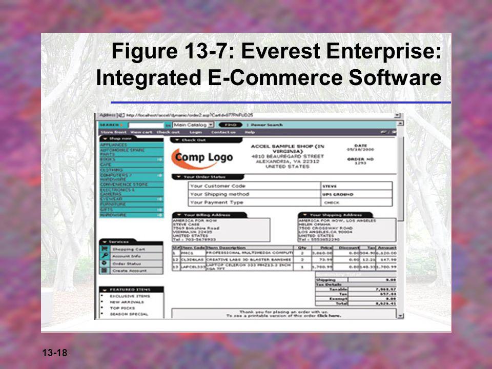 13-18 Figure 13-7: Everest Enterprise: Integrated E-Commerce Software