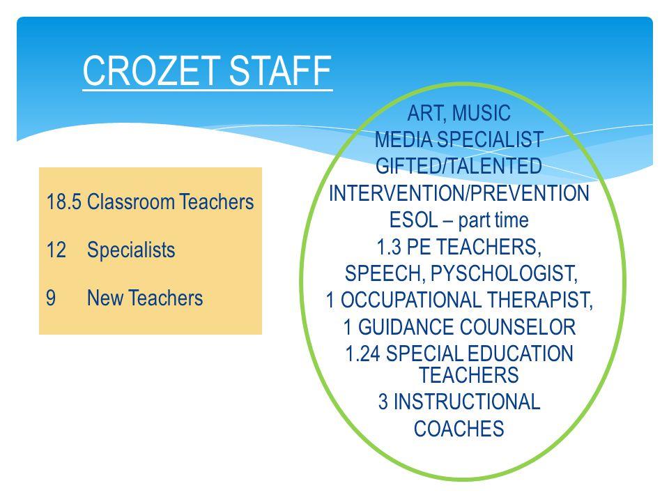 CROZET STAFF 18.5 Classroom Teachers 12 Specialists 9 New Teachers ART, MUSIC MEDIA SPECIALIST GIFTED/TALENTED INTERVENTION/PREVENTION ESOL – part time 1.3 PE TEACHERS, SPEECH, PYSCHOLOGIST, 1 OCCUPATIONAL THERAPIST, 1 GUIDANCE COUNSELOR 1.24 SPECIAL EDUCATION TEACHERS 3 INSTRUCTIONAL COACHES