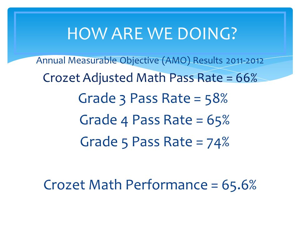 Annual Measurable Objective (AMO) Results 2011-2012 Crozet Adjusted Math Pass Rate = 66% Grade 3 Pass Rate = 58% Grade 4 Pass Rate = 65% Grade 5 Pass Rate = 74% Crozet Math Performance = 65.6% HOW ARE WE DOING