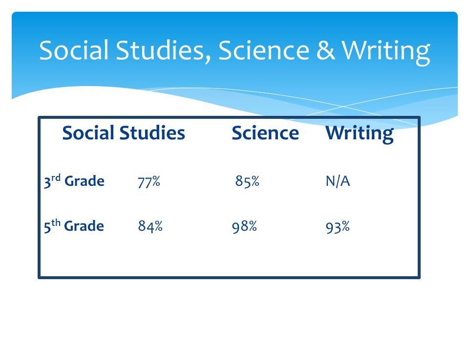 Social StudiesScienceWriting 3 rd Grade77% 85%N/A 5 th Grade84%98%93% Social Studies, Science & Writing