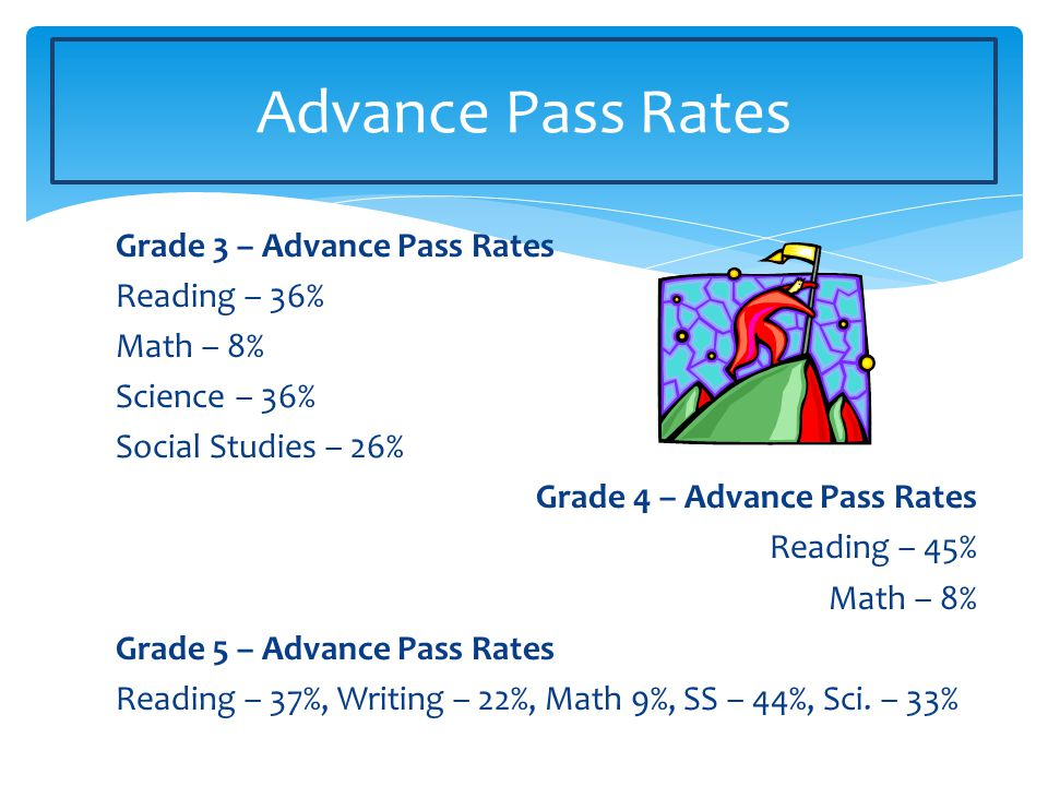 Grade 3 – Advance Pass Rates Reading – 36% Math – 8% Science – 36% Social Studies – 26% Grade 4 – Advance Pass Rates Reading – 45% Math – 8% Grade 5 – Advance Pass Rates Reading – 37%, Writing – 22%, Math 9%, SS – 44%, Sci.