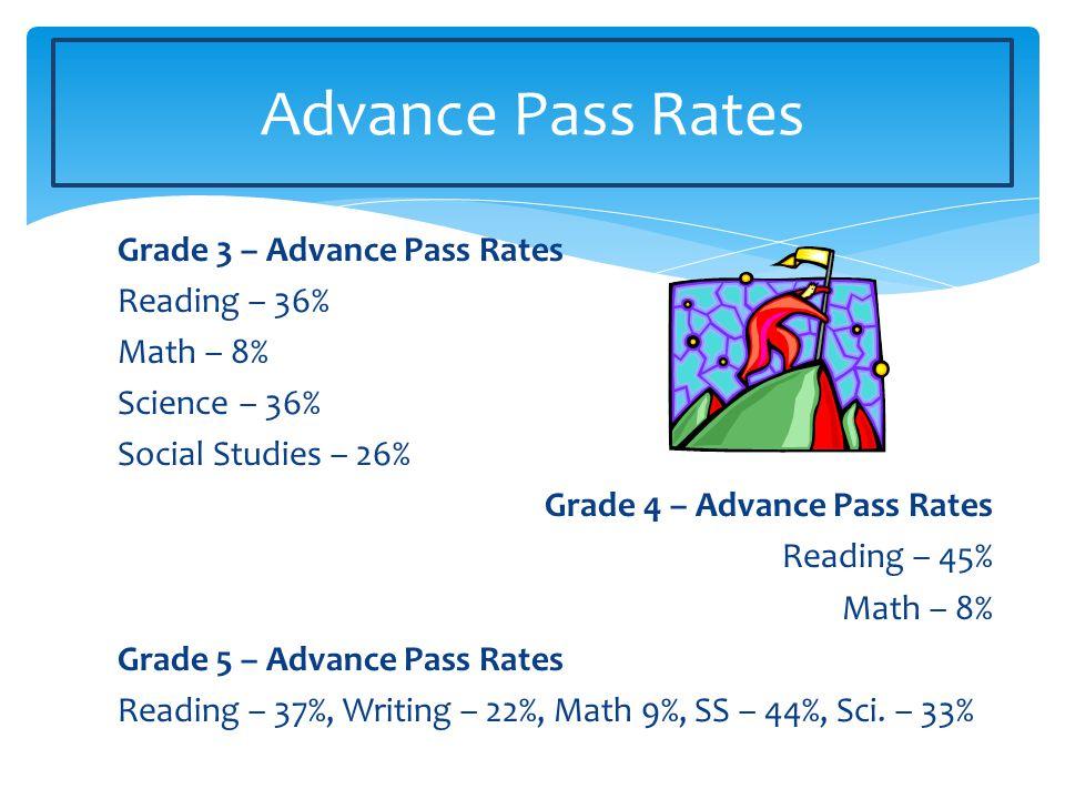 Grade 3 – Advance Pass Rates Reading – 36% Math – 8% Science – 36% Social Studies – 26% Grade 4 – Advance Pass Rates Reading – 45% Math – 8% Grade 5 –