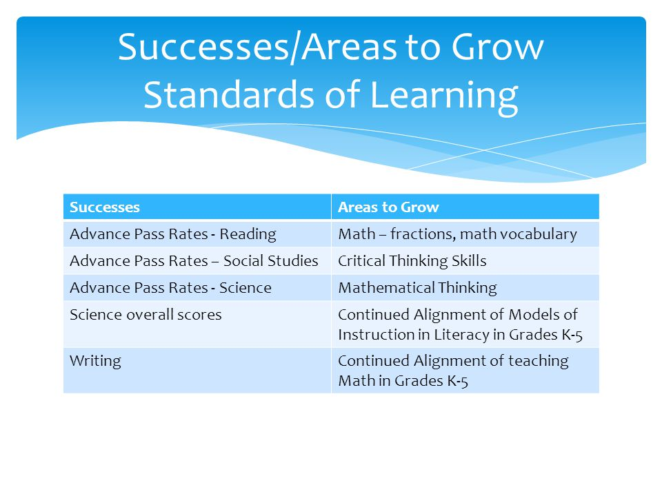 SuccessesAreas to Grow Advance Pass Rates - ReadingMath – fractions, math vocabulary Advance Pass Rates – Social StudiesCritical Thinking Skills Advance Pass Rates - ScienceMathematical Thinking Science overall scoresContinued Alignment of Models of Instruction in Literacy in Grades K-5 WritingContinued Alignment of teaching Math in Grades K-5 Successes/Areas to Grow Standards of Learning