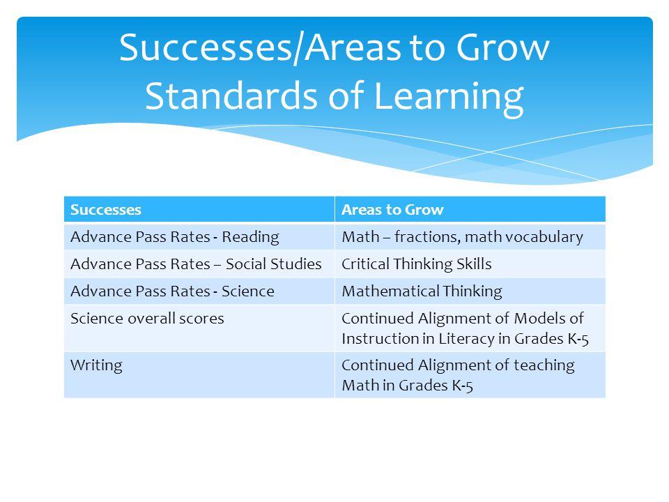 SuccessesAreas to Grow Advance Pass Rates - ReadingMath – fractions, math vocabulary Advance Pass Rates – Social StudiesCritical Thinking Skills Advan