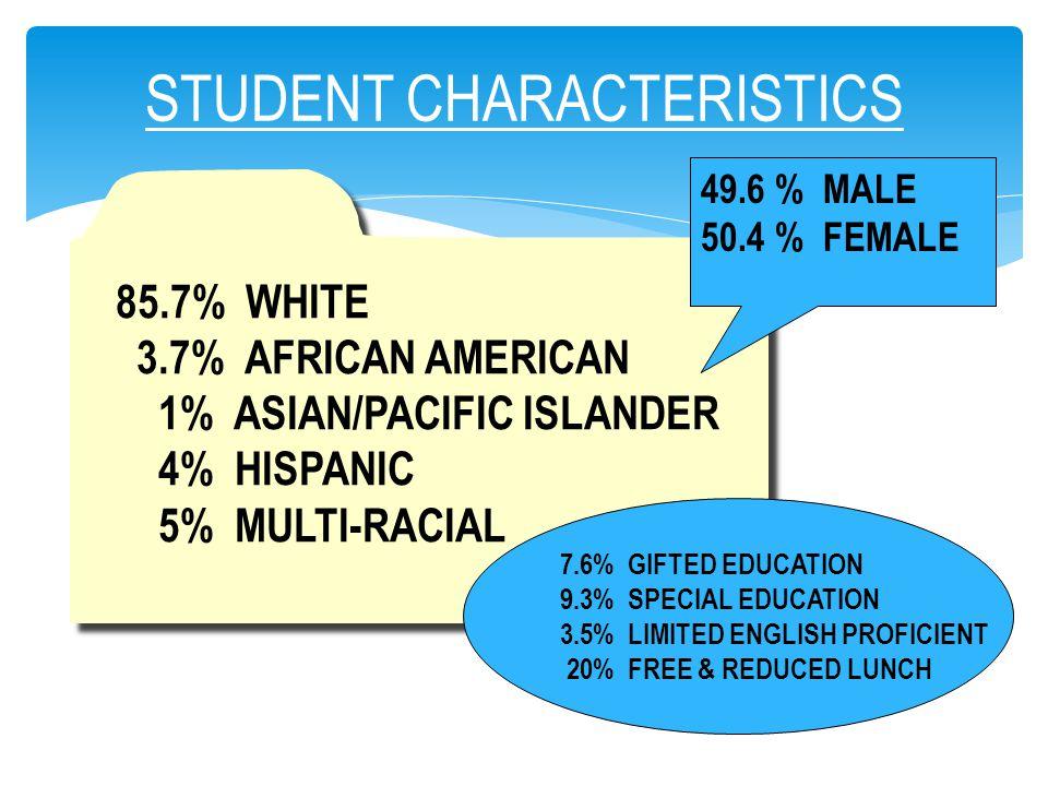 STUDENT CHARACTERISTICS MALE 249 FEMALE 252 85.7% WHITE 3.7% AFRICAN AMERICAN 1% ASIAN/PACIFIC ISLANDER 4% HISPANIC 5% MULTI-RACIAL 85.7% WHITE 3.7% A