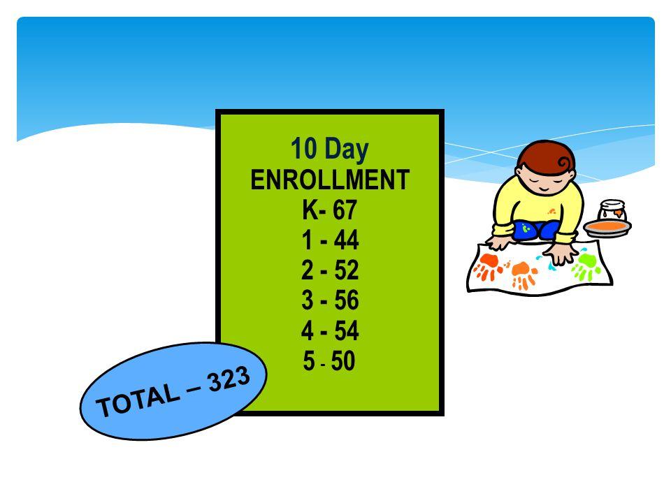 10 Day ENROLLMENT K- 67 1 - 44 2 - 52 3 - 56 4 - 54 5 - 50 TOTAL – 323
