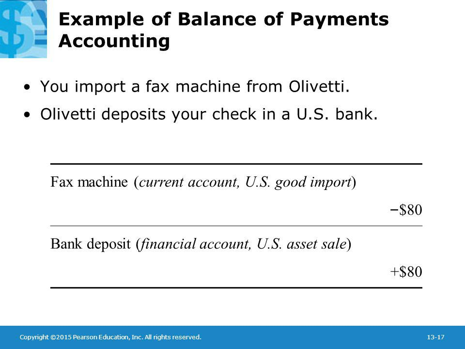 Copyright ©2015 Pearson Education, Inc. All rights reserved.13-17 Example of Balance of Payments Accounting You import a fax machine from Olivetti. Ol