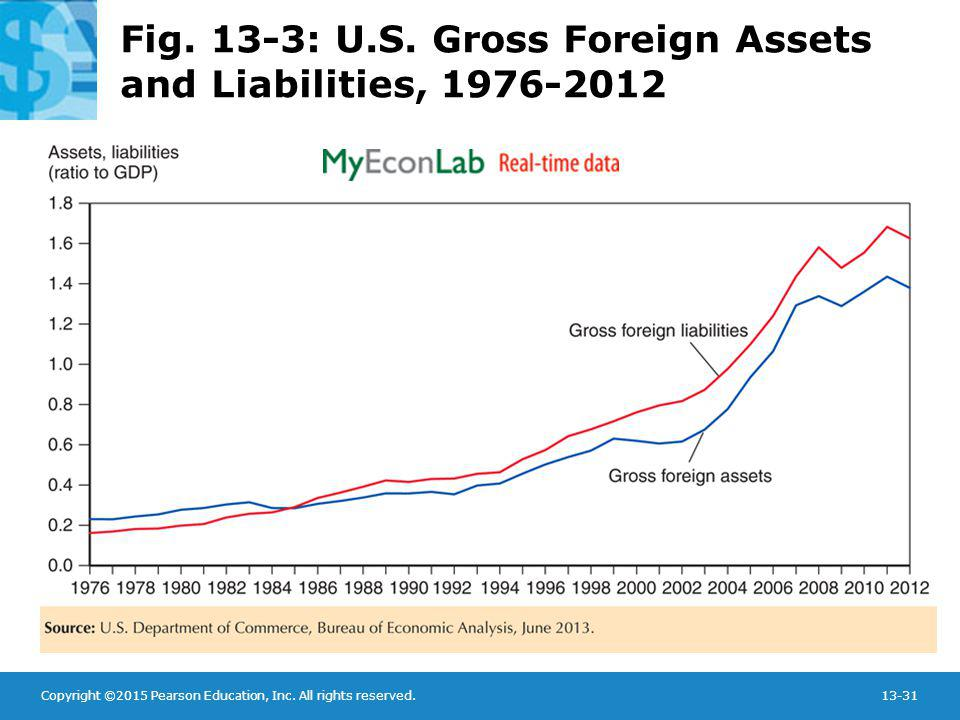 Copyright ©2015 Pearson Education, Inc. All rights reserved.13-31 Fig. 13-3: U.S. Gross Foreign Assets and Liabilities, 1976-2012