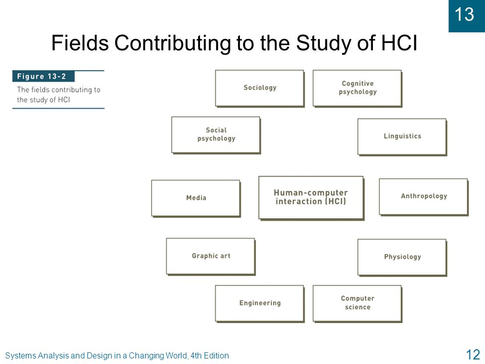 13 Systems Analysis and Design in a Changing World, 4th Edition 12 Fields Contributing to the Study of HCI