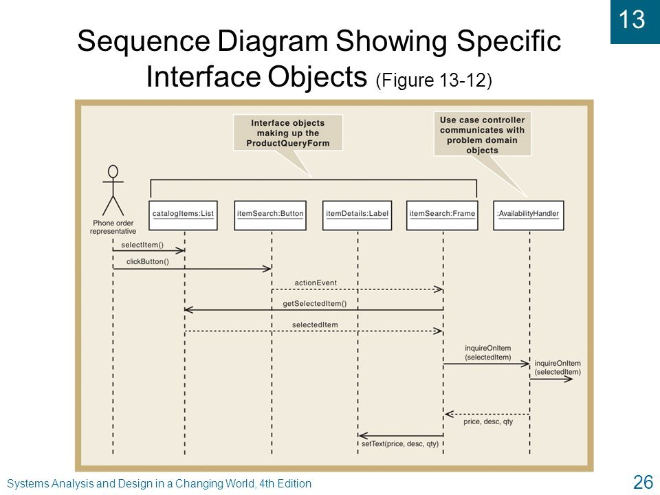 13 Systems Analysis and Design in a Changing World, 4th Edition 26 Sequence Diagram Showing Specific Interface Objects (Figure 13-12)