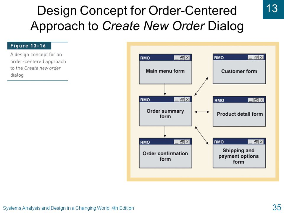 13 Systems Analysis and Design in a Changing World, 4th Edition 35 Design Concept for Order-Centered Approach to Create New Order Dialog