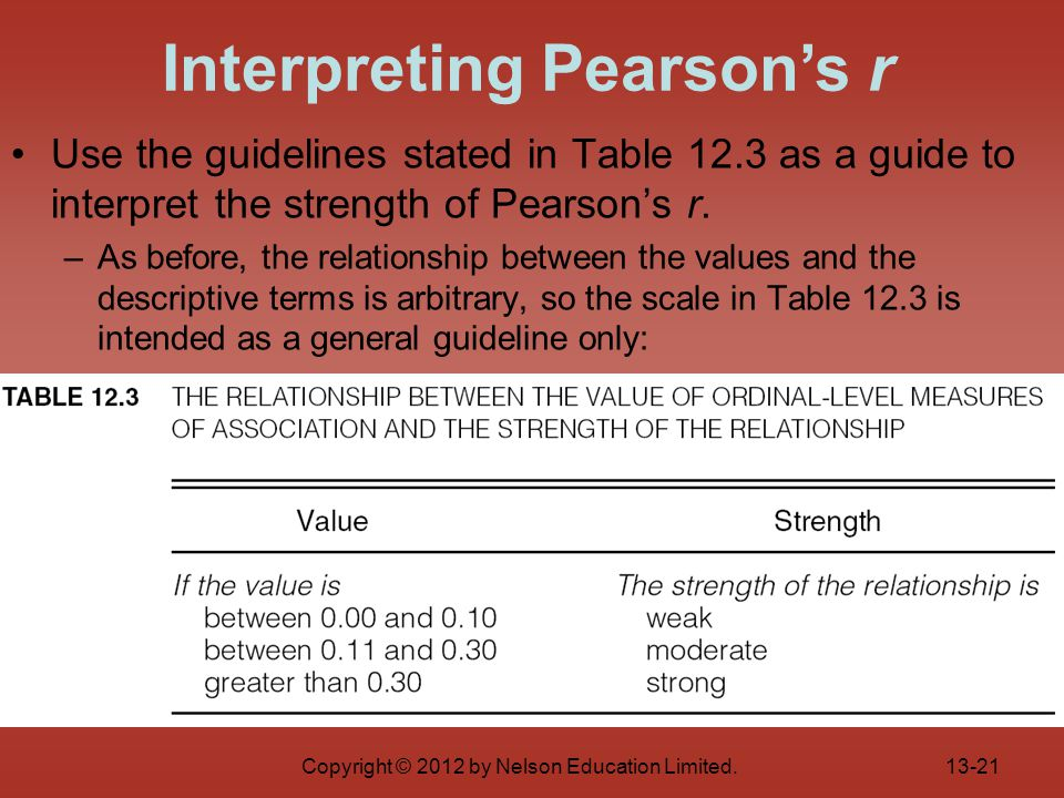 Copyright © 2012 by Nelson Education Limited. Use the guidelines stated in Table 12.3 as a guide to interpret the strength of Pearson's r. –As before,