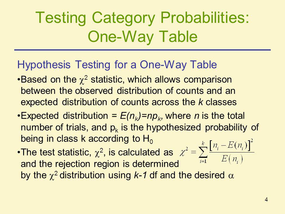 4 Testing Category Probabilities: One-Way Table Hypothesis Testing for a One-Way Table Based on the  2 statistic, which allows comparison between the