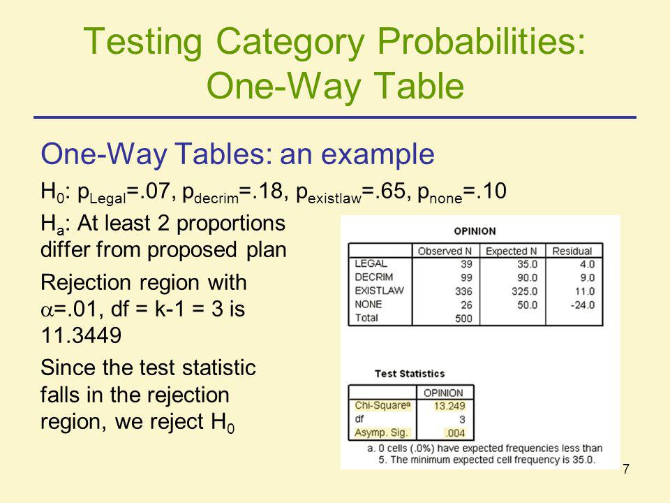 7 Testing Category Probabilities: One-Way Table One-Way Tables: an example H 0 : p Legal =.07, p decrim =.18, p existlaw =.65, p none =.10 H a : At le