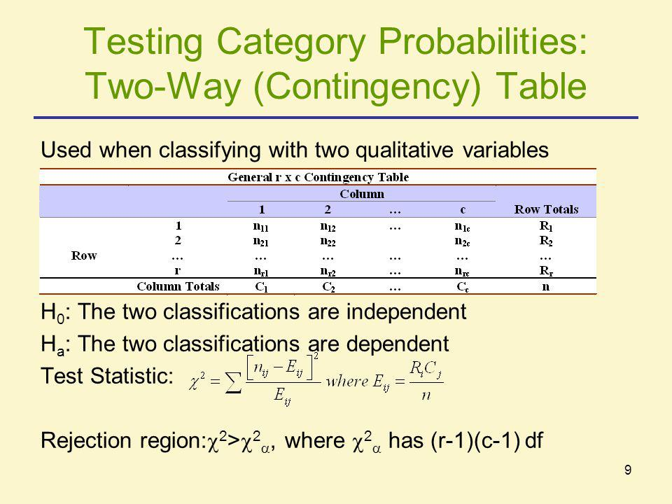 9 Testing Category Probabilities: Two-Way (Contingency) Table Used when classifying with two qualitative variables H 0 : The two classifications are i