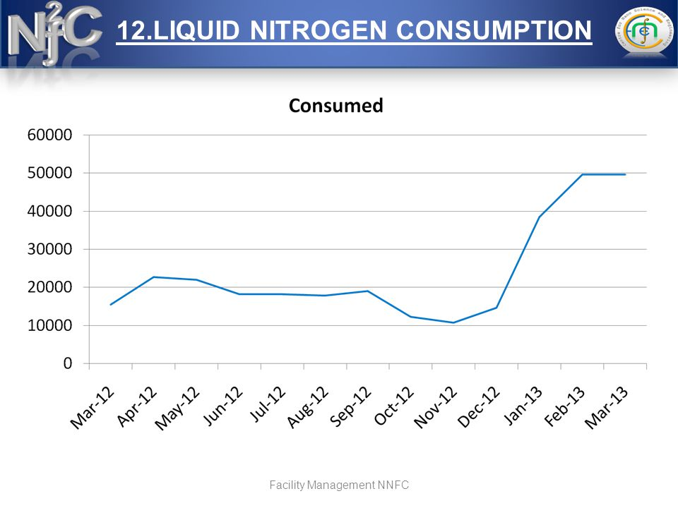 12.LIQUID NITROGEN CONSUMPTION Facility Management NNFC
