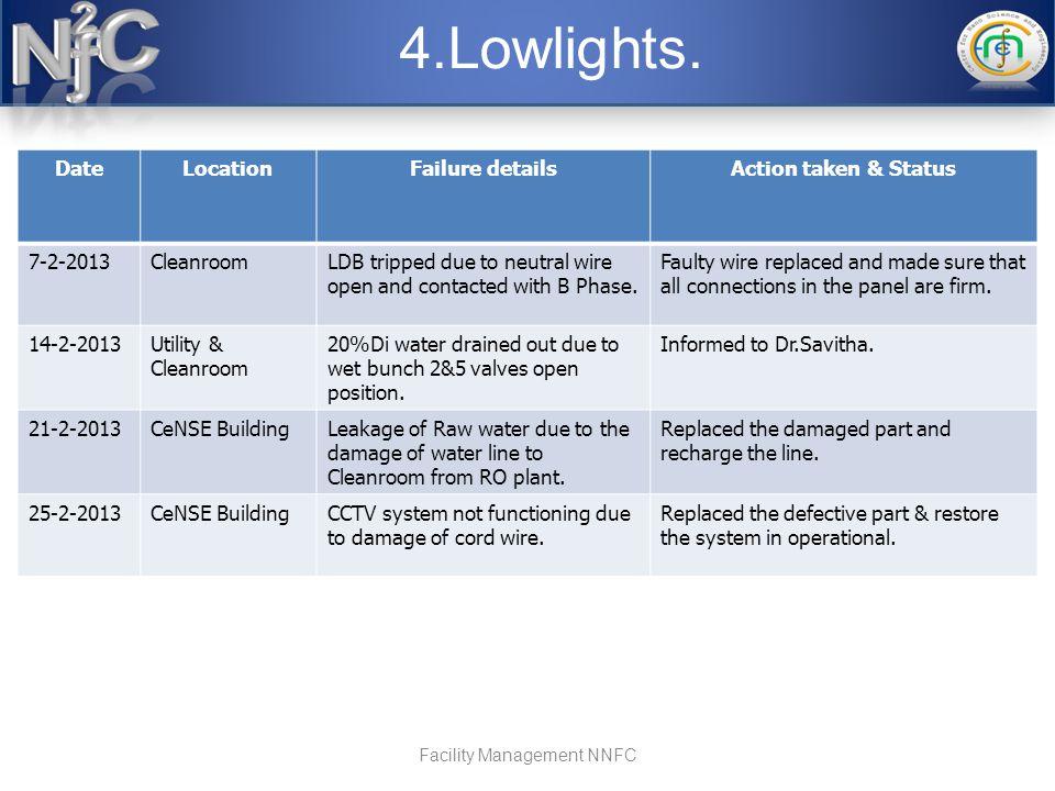 4.Lowlights.