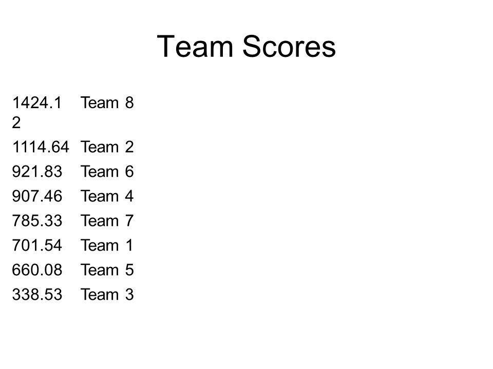 Team Scores 1424.1 2 Team 8 1114.64Team 2 921.83Team 6 907.46Team 4 785.33Team 7 701.54Team 1 660.08Team 5 338.53Team 3