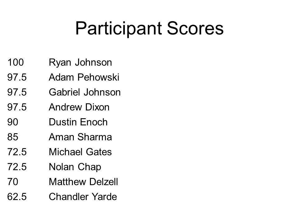 Participant Scores 100Ryan Johnson 97.5Adam Pehowski 97.5Gabriel Johnson 97.5Andrew Dixon 90Dustin Enoch 85Aman Sharma 72.5Michael Gates 72.5Nolan Chap 70Matthew Delzell 62.5Chandler Yarde