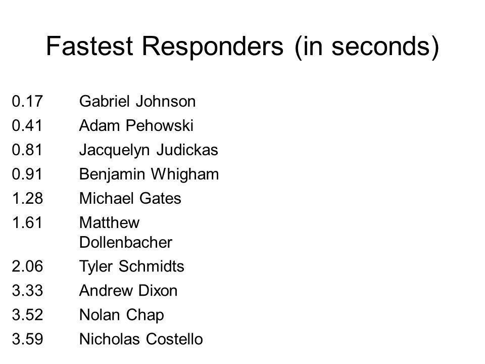 Fastest Responders (in seconds) 0.17Gabriel Johnson 0.41Adam Pehowski 0.81Jacquelyn Judickas 0.91Benjamin Whigham 1.28Michael Gates 1.61Matthew Dollenbacher 2.06Tyler Schmidts 3.33Andrew Dixon 3.52Nolan Chap 3.59Nicholas Costello