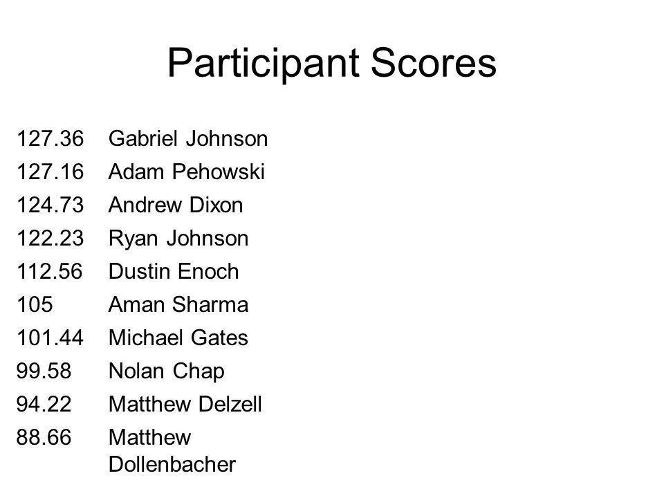 Participant Scores 127.36Gabriel Johnson 127.16Adam Pehowski 124.73Andrew Dixon 122.23Ryan Johnson 112.56Dustin Enoch 105Aman Sharma 101.44Michael Gates 99.58Nolan Chap 94.22Matthew Delzell 88.66Matthew Dollenbacher