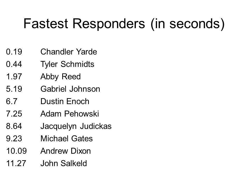 Fastest Responders (in seconds) 0.19Chandler Yarde 0.44Tyler Schmidts 1.97Abby Reed 5.19Gabriel Johnson 6.7Dustin Enoch 7.25Adam Pehowski 8.64Jacquelyn Judickas 9.23Michael Gates 10.09Andrew Dixon 11.27John Salkeld