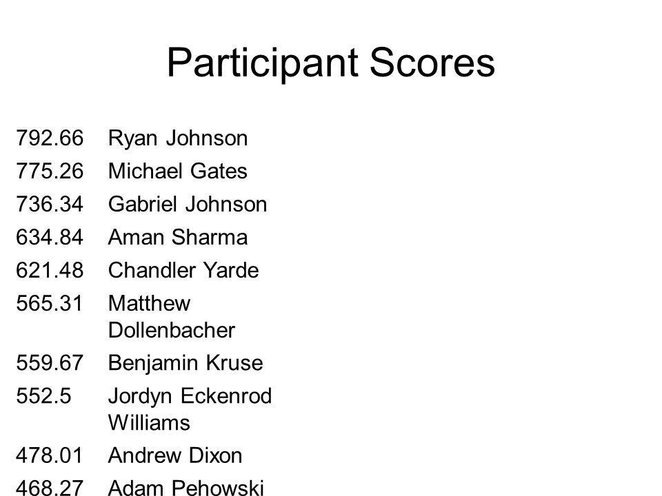 Participant Scores 792.66Ryan Johnson 775.26Michael Gates 736.34Gabriel Johnson 634.84Aman Sharma 621.48Chandler Yarde 565.31Matthew Dollenbacher 559.67Benjamin Kruse 552.5Jordyn Eckenrod Williams 478.01Andrew Dixon 468.27Adam Pehowski