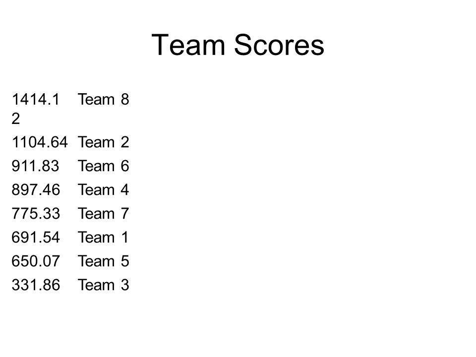 Team Scores 1414.1 2 Team 8 1104.64Team 2 911.83Team 6 897.46Team 4 775.33Team 7 691.54Team 1 650.07Team 5 331.86Team 3