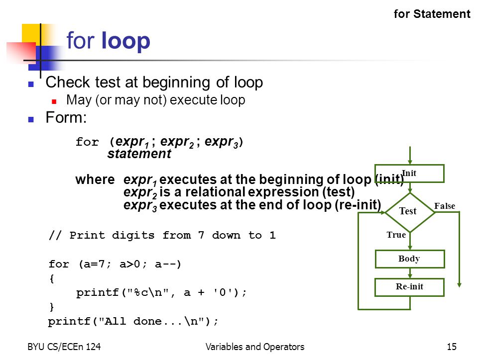 BYU CS/ECEn 124Variables and Operators15 for loop Check test at beginning of loop May (or may not) execute loop Form: for ( expr 1 ; expr 2 ; expr 3 ) statement whereexpr 1 executes at the beginning of loop (init) expr 2 is a relational expression (test) expr 3 executes at the end of loop (re-init) // Print digits from 7 down to 1 for (a=7; a>0; a--) { printf( %c\n , a + 0 ); } printf( All done...\n ); False Test Body True Re-init Init for Statement
