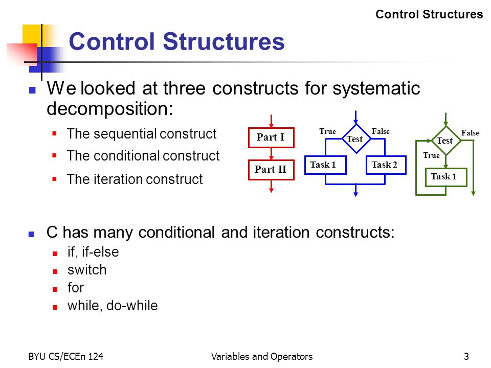 BYU CS/ECEn 124Variables and Operators3 Control Structures We looked at three constructs for systematic decomposition: Test Task 1Task 2 TrueFalse  The conditional construct Test Task 1 True False  The iteration construct Part I Part II  The sequential construct C has many conditional and iteration constructs: if, if-else switch for while, do-while Control Structures
