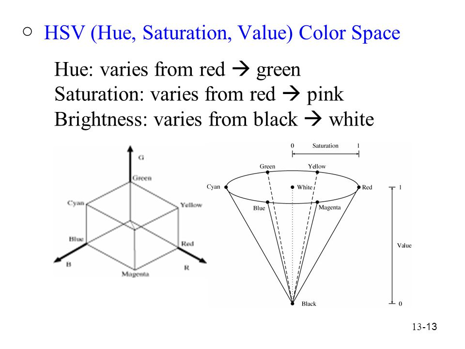 13- 13 ○ HSV (Hue, Saturation, Value) Color Space Hue: varies from red  green Saturation: varies from red  pink Brightness: varies from black  white