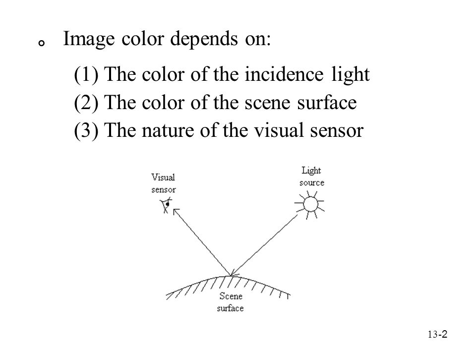 13- 2 。 Image color depends on: (1) The color of the incidence light (2) The color of the scene surface (3) The nature of the visual sensor