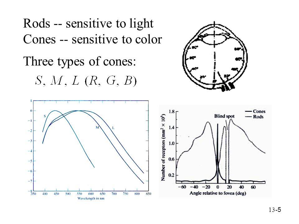 13- 16 (ii) HSV RGB